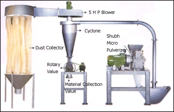 Shubh Micro Pulverizer With Pneumatic System
