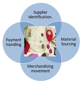 Merchandise Trading Support Service