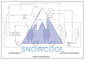 Ultra Low Temp Fluid Chilling Systems