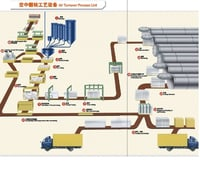 Autoclave Aerated Concrete (AAC) Plant
