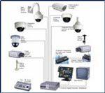 DVR based CCTV Surveillance Systems