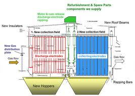 Electrostatic Precipitator Shock Bar