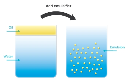 Amphoteric Emulsifiers