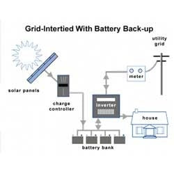 Solar Grid Tied Power Pack With Battery Backup