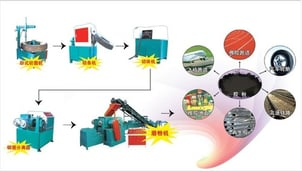 Waste Tyre Rubber Powder Recycling Production Line