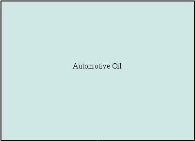 Automotive Oil in  R.V. Road