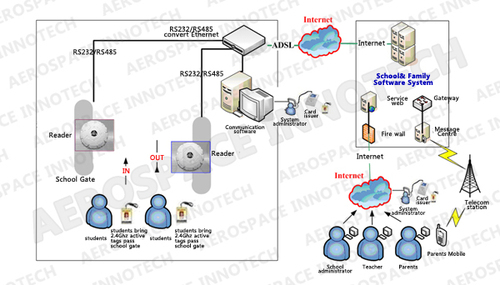Rfid Access Control Solution