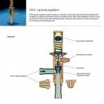 Cpce Capacity Regulator