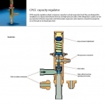 Kvc Capacity Regulator