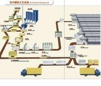 Autoclaved Aerated Concrete Plants