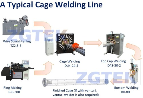 Filter Cage Production Line in   Xincheng Subzone