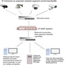 Nvr Systems
