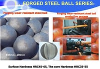Forged Iron Steel Ball For Mining