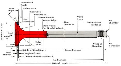 automobile engine valves