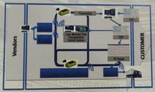 Lean Material Flow System - THE HI-TECH ROBOTIC SYSTEMZ
