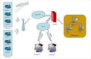 GSM Based Vehicle Security System