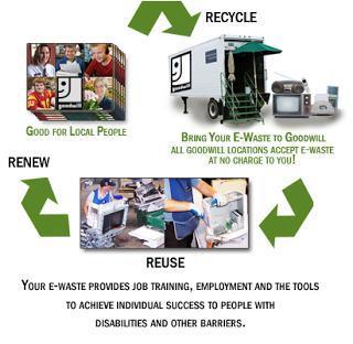 E Waste Hazards Services in  Okhla - I