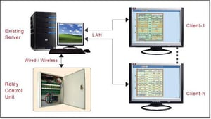 Online Distributed Appliance Control System