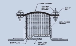 Fabric Expansion Joints