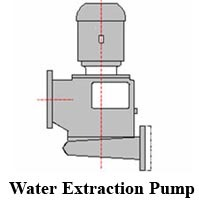 Water Extraction Pumps