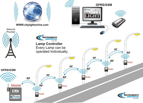 Centralized Lamp Monitoring System