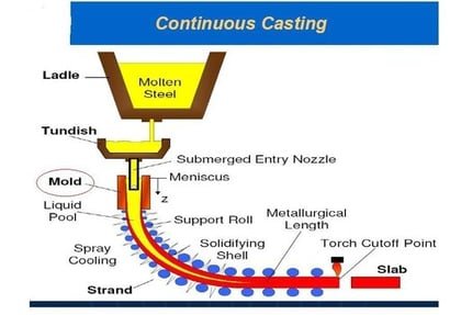 Continuous Casting Machinery