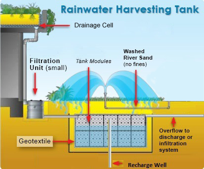 Rain Water Harvesting Tanks In Vadodara Gujarat
