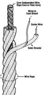 Fiber Wire Rope
