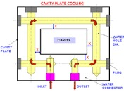 plastic injection moulding Cooling Plates in  Odhav