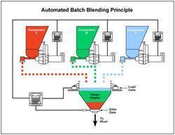 Batching System