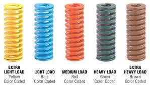 Hot Wound Coil Springs