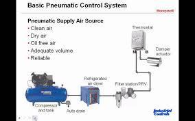 Basic Pneumatic Control Systems in  I. B. Patel Rd.-Goregaon (E)