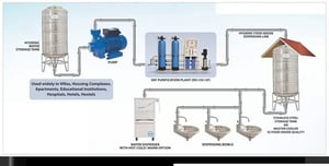 Integrated Water Purification and Dispensing System