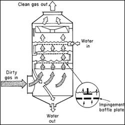 Water Scrubber