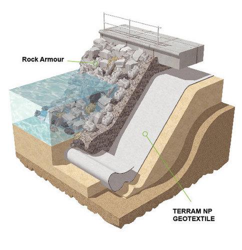 Polypropylene Geotextile For Subsurface Drainage