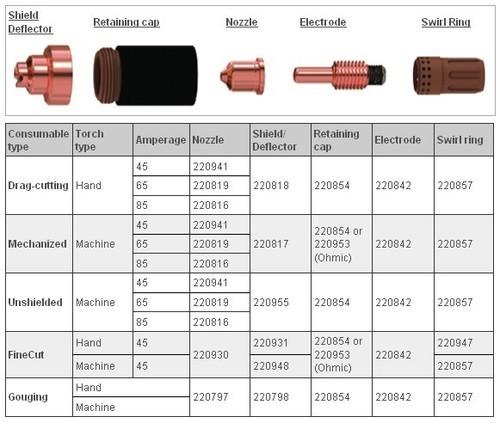 Hypertherm Consumables Powermax 85