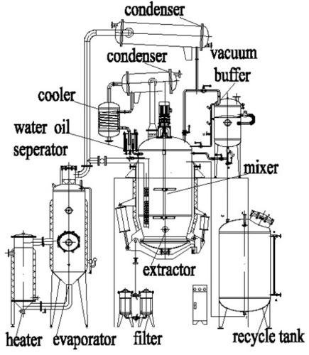Herb Extraction Machine