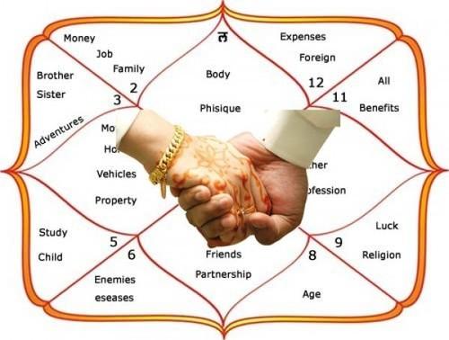 Vedic astrologi matchmaking