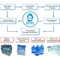 Mineral Water Plant Consultancy Service