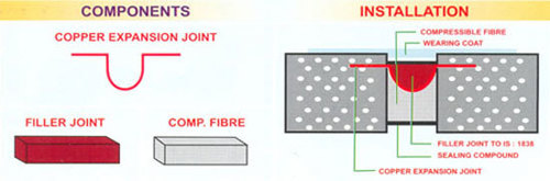 Expansion Filler Joint