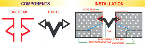 Strip Seal Joint