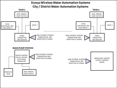 Wireless Water Management System