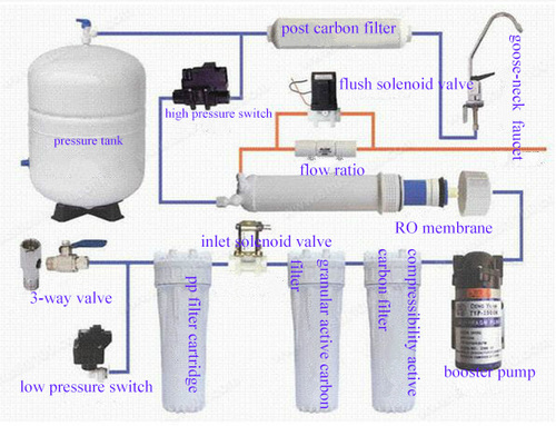 Domestic Reverse Osmosis Water Filter System For Home