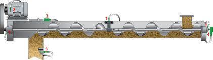 Screw Conveyor For Industries