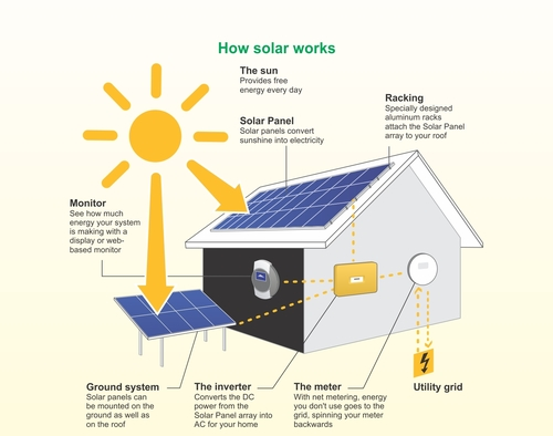 Solar Power System Installation Service