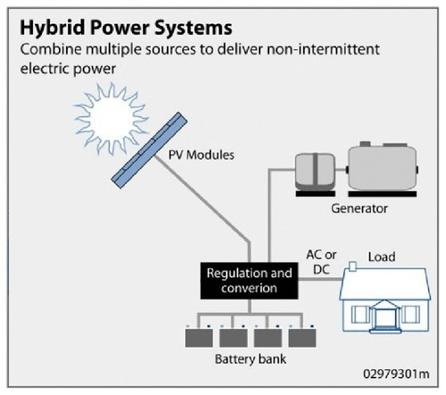 hybrid power running without gas essay Here is how it may or may not, should one run out of gas and rely on electric power only, but let's see what toyota prius owners say, based on their experience.