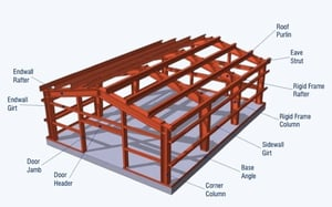 Pre Engineered Metal Building Systems