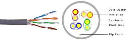 BestNet Cat5e UTP Cables