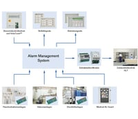 Medical Gas Alarm Management Systems