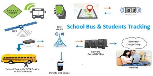 School Bus Gps Tracking System in Bengaluru, Karnataka - Global GPS